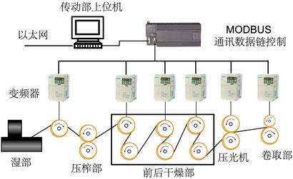 纸机控制系统